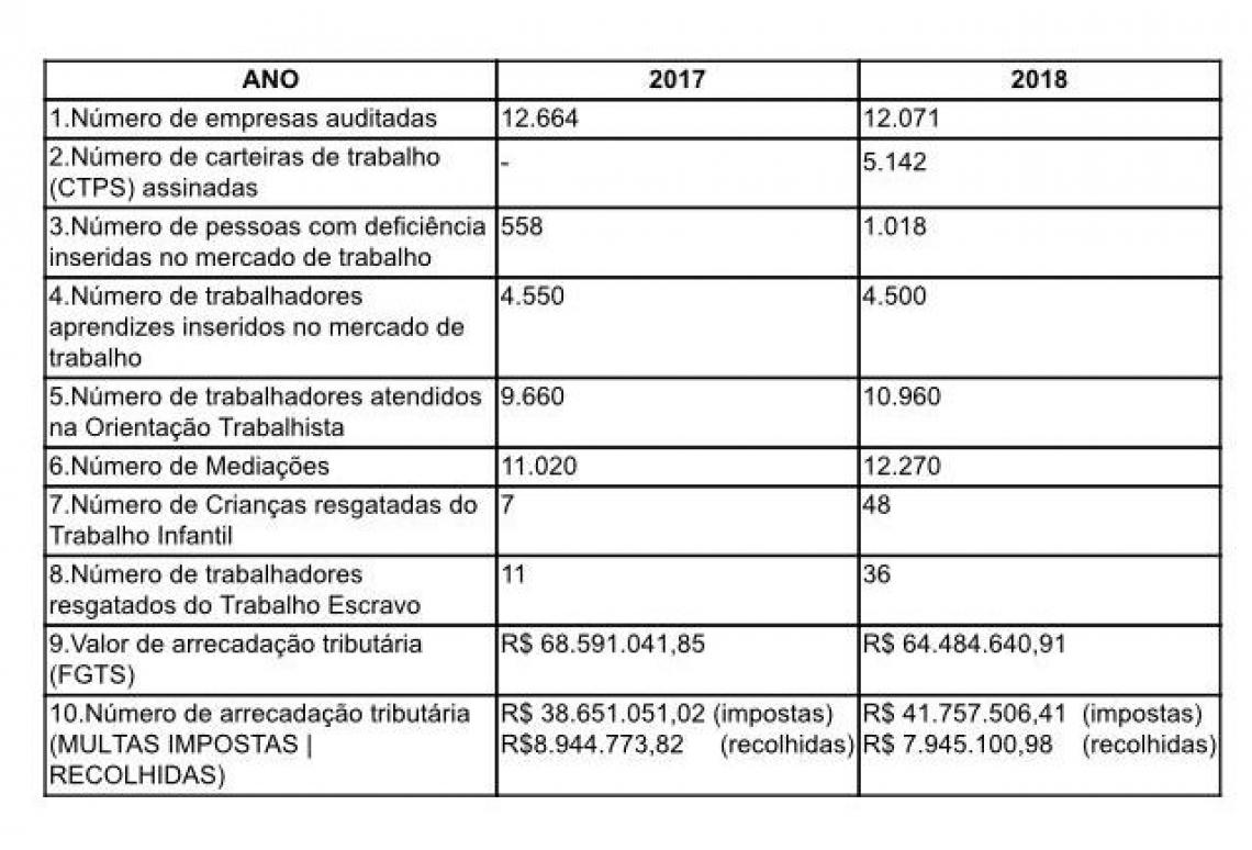 Quadro do balanço apresentado da situação análoga à escravidão no Ceará
