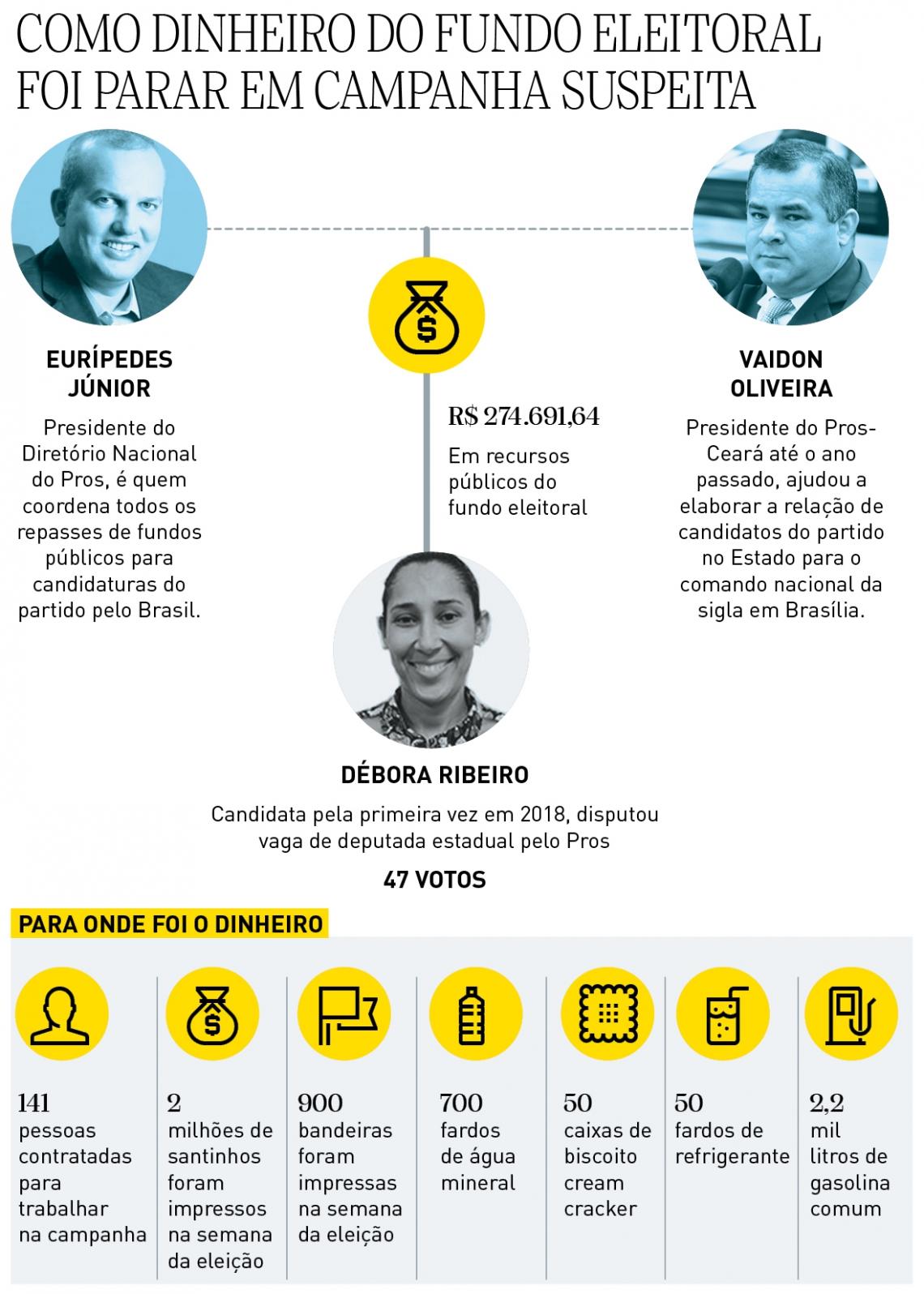 Entenda o repasse do dinheiro para a candidatura de Débora Ribeiro