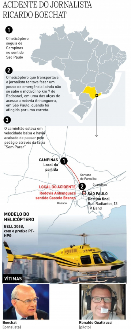 Infográfico do acidente que vitimou Ricardo Boechat.