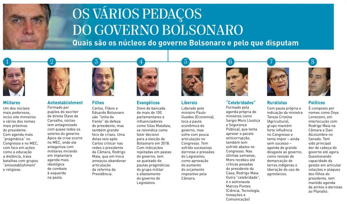 Pelo menos oito núcleos distintos operam no governo Bolsonaro (Infografia/O POVO)