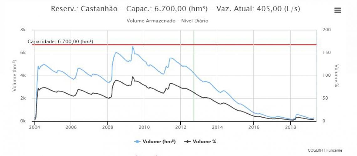 Castanhão sofre desde 2012 com o baixo volume de água