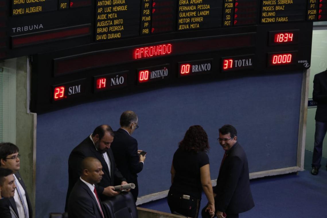Dos 37 deputados que votaram, 23 foram a favor do PL