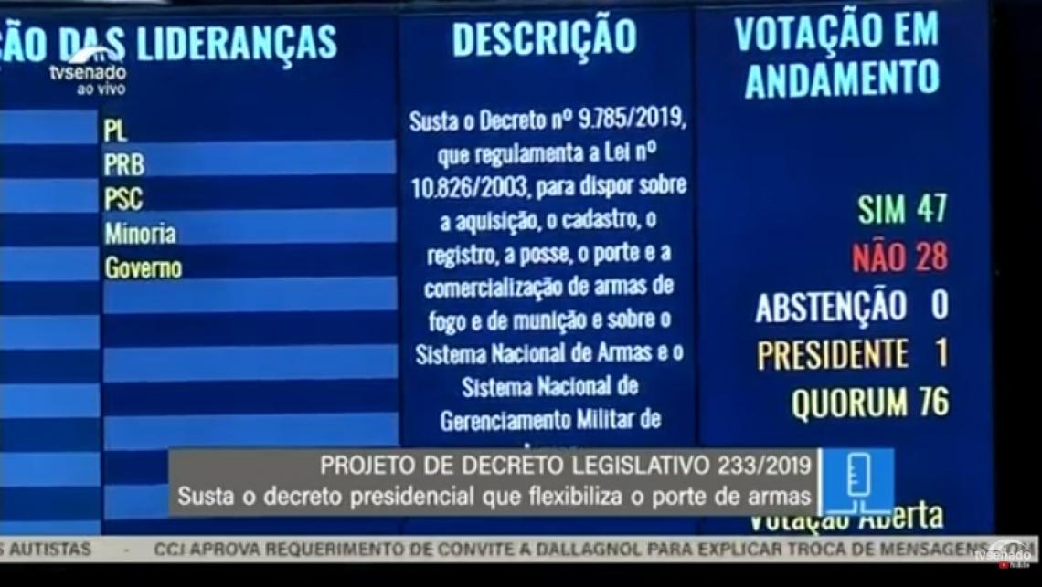 Placar da votação que aprovou derrubada do decreto de armas no Senado.