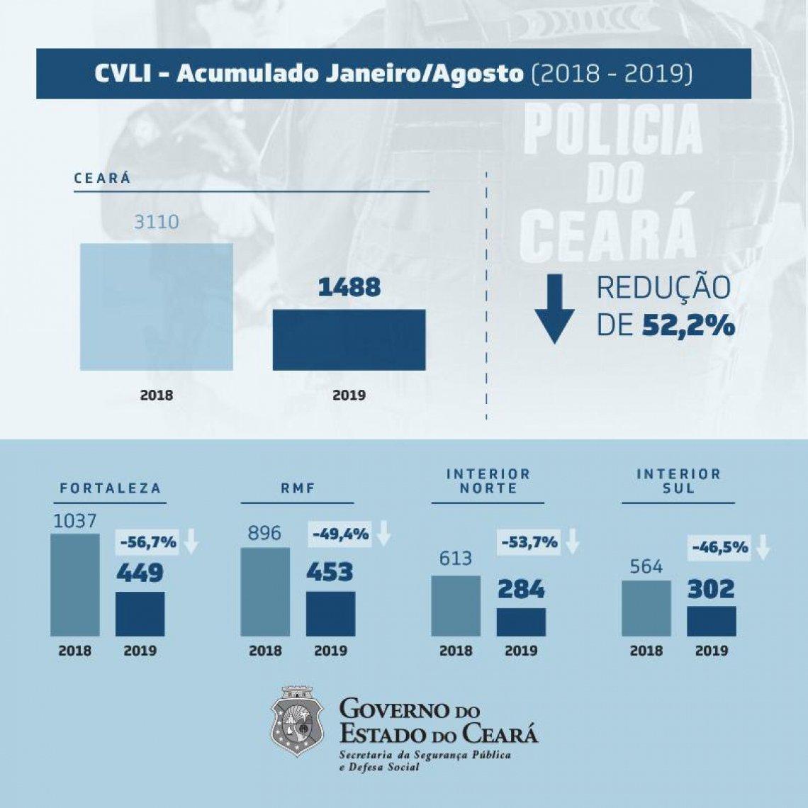 Redução de homicídios