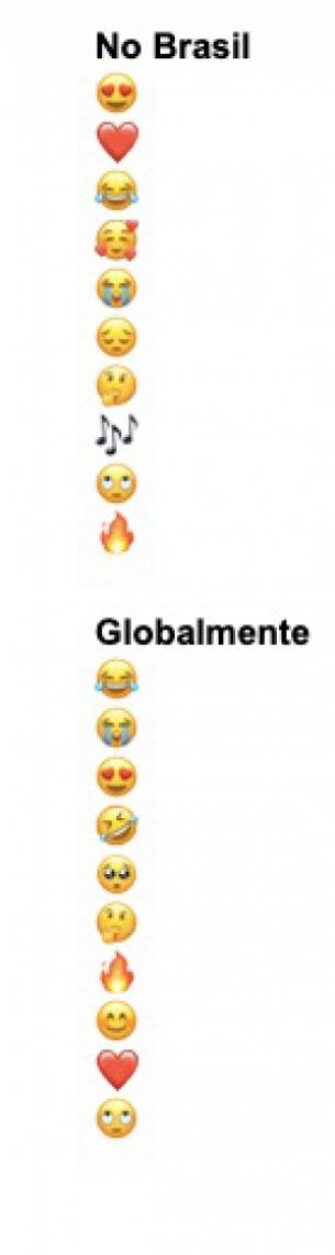 Lista dos emojis mais usados