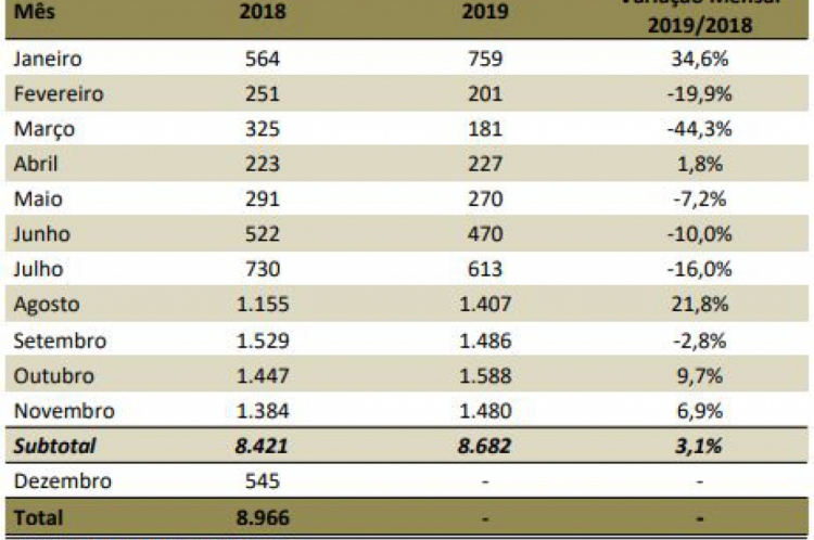Número de Ocorrências de Incêndios, registradas na CIOPS, pelo canal 190. Fonte: CIOPS/GEESP/SUPESP/SSPDS