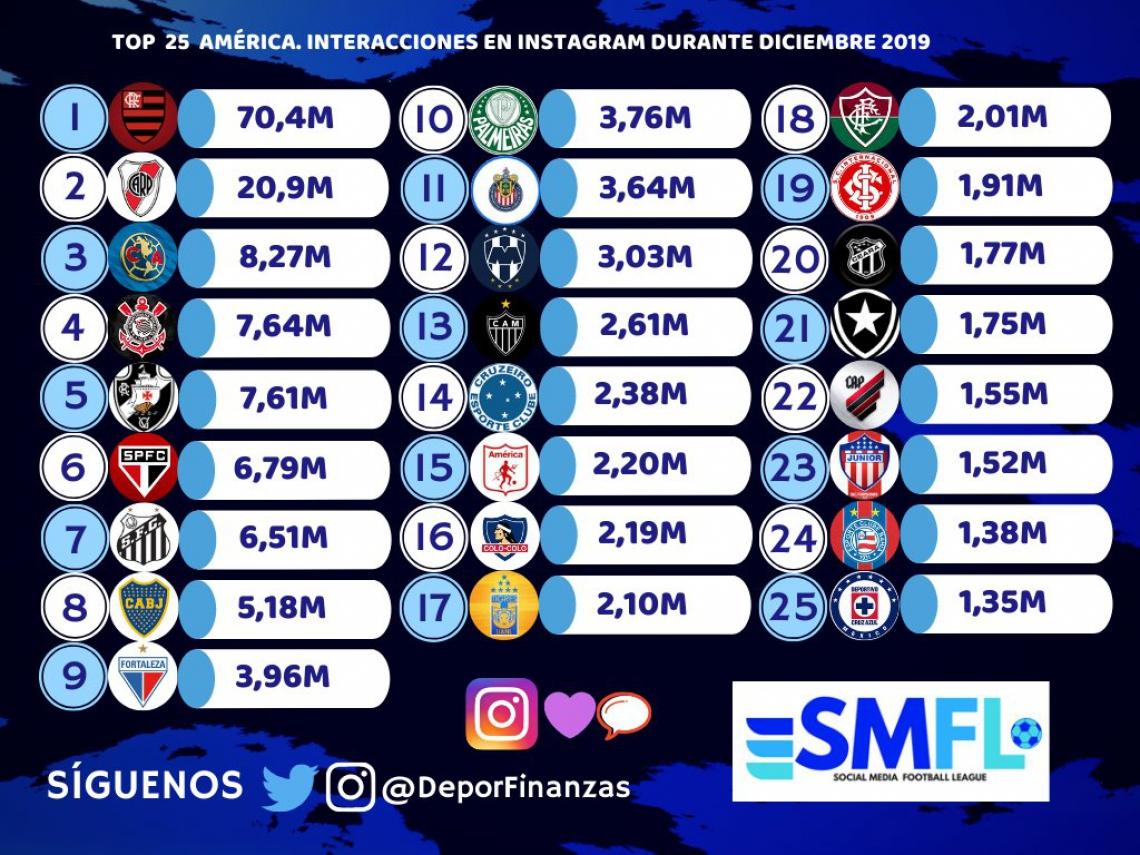 TOP 25 dos clubes latinos com mais interações pelo Instagram em 2015.