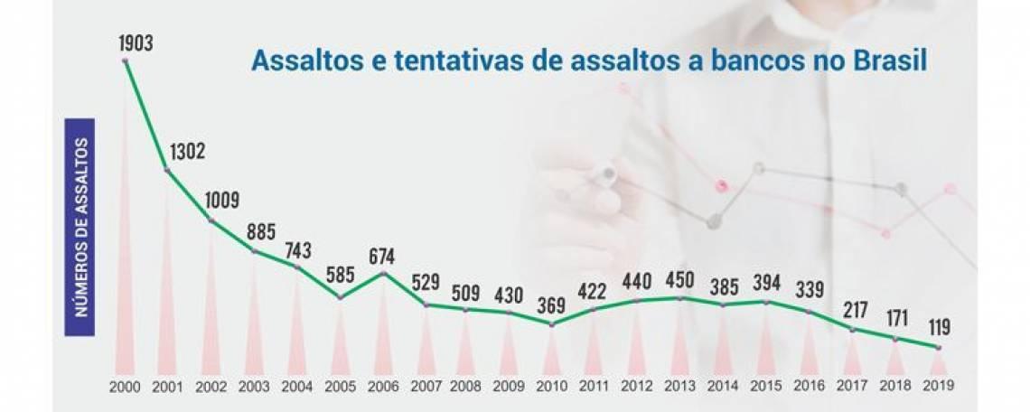 No ano passado foram identificados 119 assaltos e tentativas de assaltos a agências no Brasil