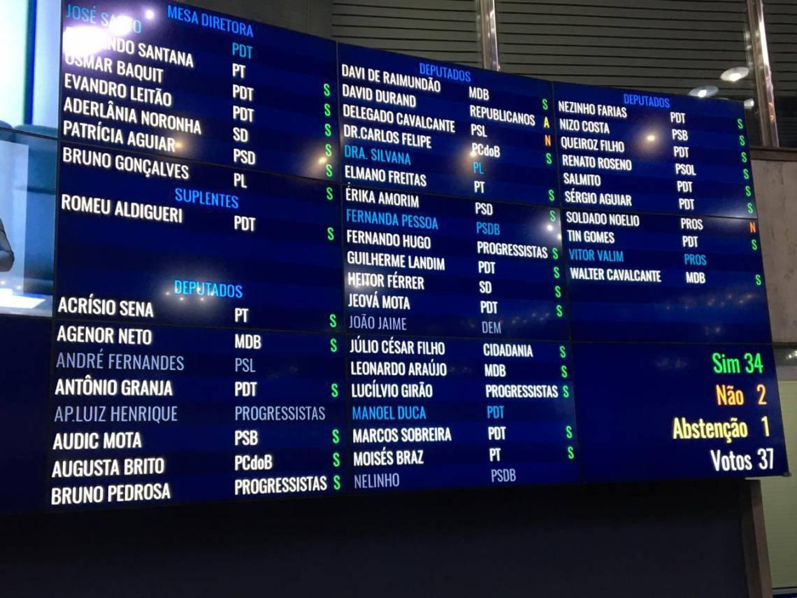 Votação dos deputados no primeiro turno da PEC