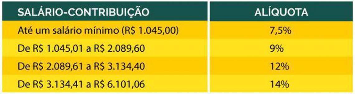 Novas alíquotas de contribuição - Ministério da Previdência