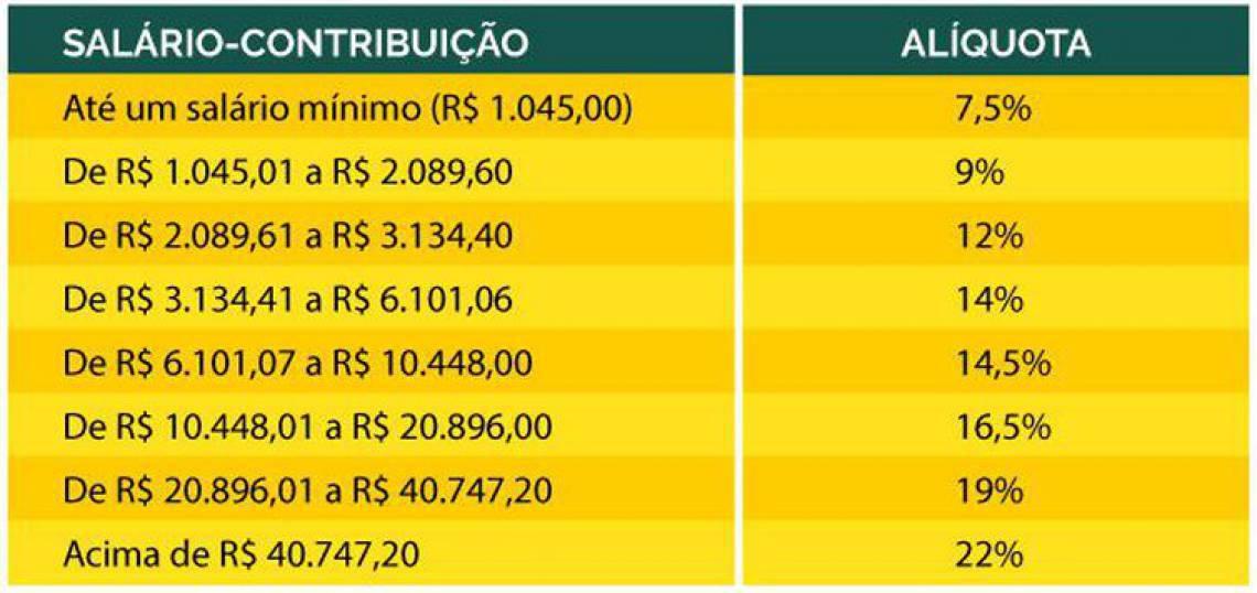 Alíquota de contribuição da Previdência Social - Ministério da Previdência