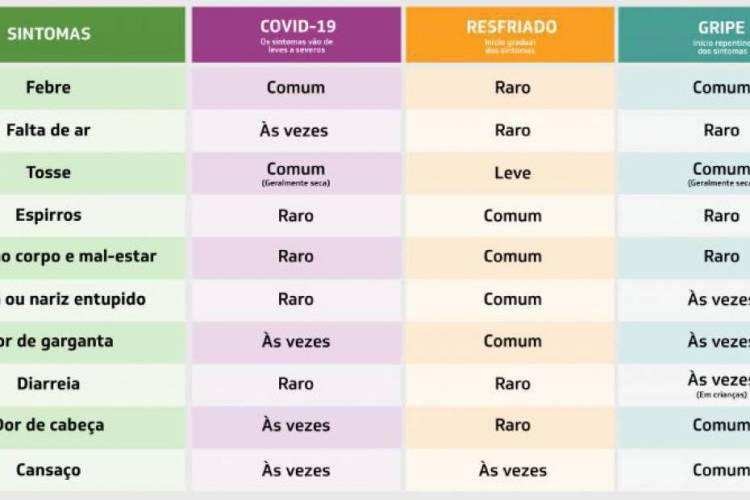 A tabela mostra a diferença entre os sintomas do Coronavírus, resfriado e gripe  (Foto: Divulgação/Secretaria da Saúde )