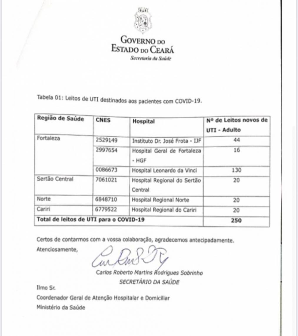 Secretaria da Saúde do Ceará enviou pedido à Brasília