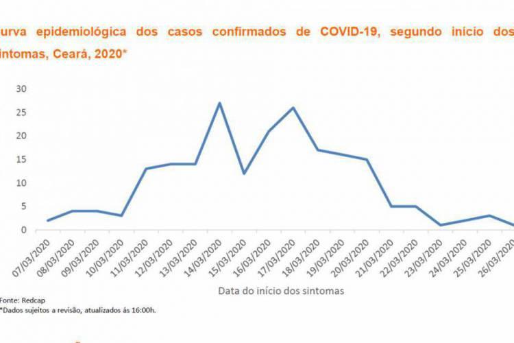 Medida está caindo, mas dados devem ser atualizados conforme novos exames são concluídos (Foto: Reprodução/Sesa)