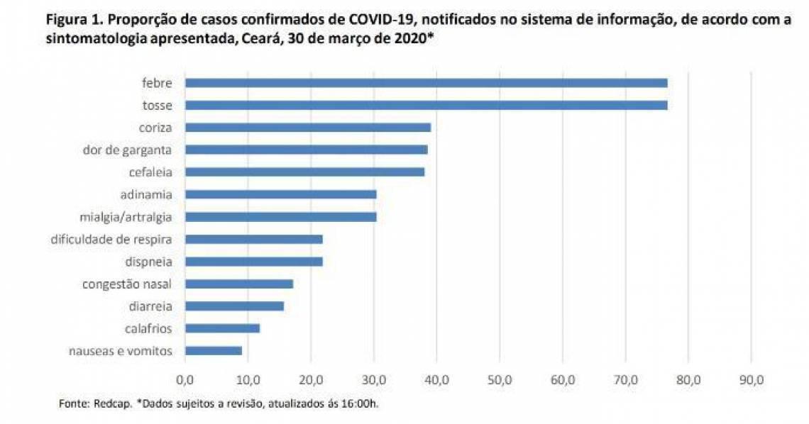 Sintomas são os mais comuns entre pessoas infectadas pelo coronavírus