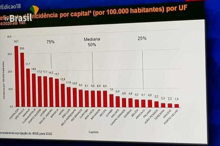 Incidência de coronavírus nas capitais do Brasil