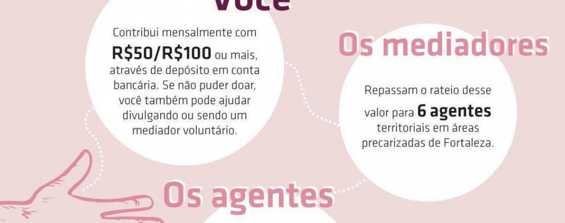 Interessados em ajudar devem entrar em contato com o projeto via direct no Instagram  (Foto: Reprodução/Instagram Ser Ponte Fortaleza)