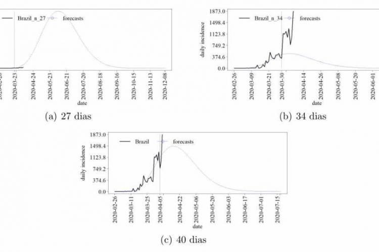 Pesquisadores do grupo de pesquisa Mesor também fazem gráficos de previsões para a série de incidências diárias da covid-19 no Brasil