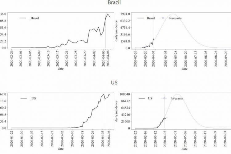 Plataforma de grupo de pesquisa da UFCA compara gráficos de incidência de países. Na imagem, comparação do Brasil com os EUA (Foto: reprodução)