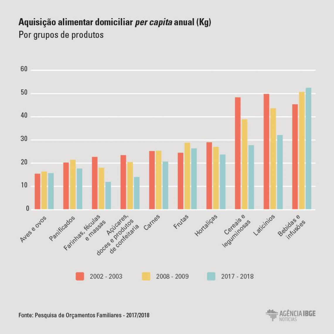 O Gráfico ilustra as diferenças de alguns grandes grupos, para o total Ceará, entre as POFs 2002-2003, 2008-2009 e 2017-2018. Segundo análise do IBGE, com exceção do grupo Aves e ovos, em todos os grupos selecionados houve queda das quantidades médias per capita adquiridas entre as edições 2008-2009 e 2017-2018