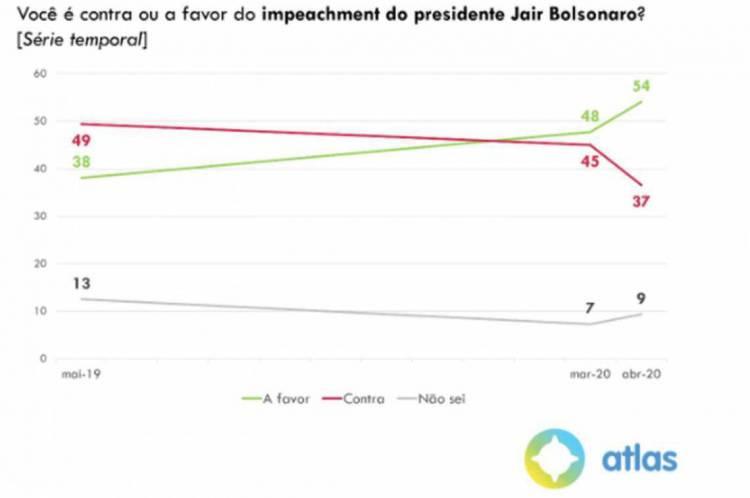 Desaprovação do governo Bolsonaro cresce durante crise política