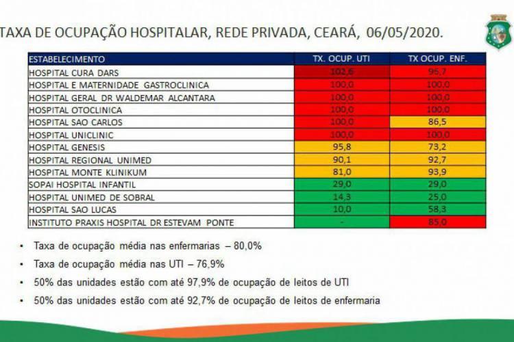 Os dados são referentes ao estado do sistema nessa quarta-feira, 6. (Foto: Reprodução/Sesa)