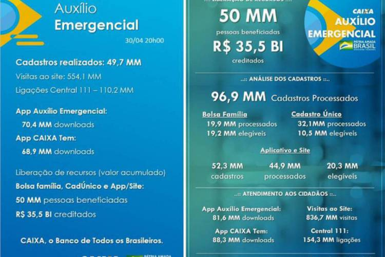 Balanço da Caixa apontam mesmo volume de pagamentos creditados do Auxílio Emergencial (Foto:  Reprodução/Caixa Econômica Federal)