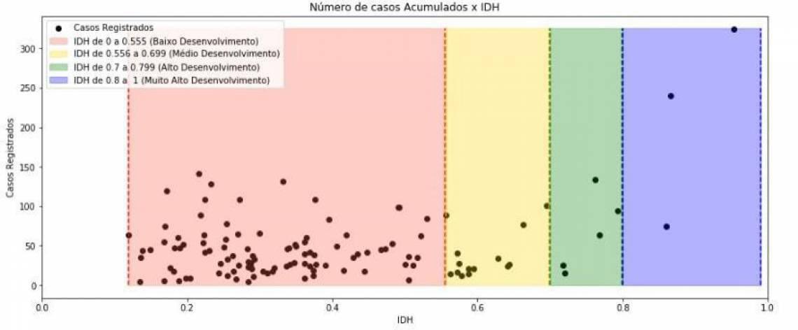 Gráfico do estudo mostra que os bairros de menor IDH em Fortaleza concentram maior número de casos de coronavírus se comparados com os bairros da zona nobre (Foto: Divulgação/UFC)