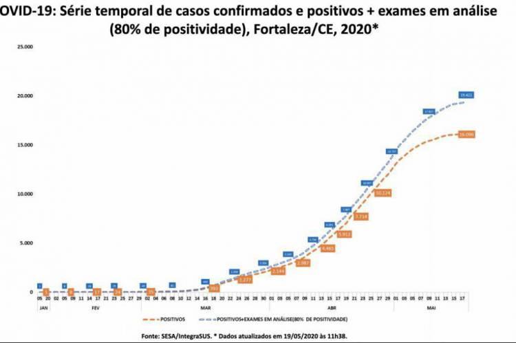 Gráfico com dados extraídos do IntegraSUS revela tendência de estabilidade na curva de casos confirmados de coronavírus em Fortaleza