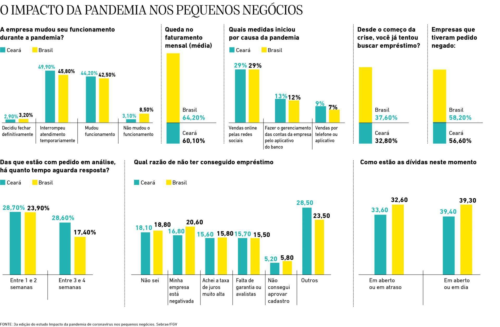 O impacto da pandemia nos pequenos negocios