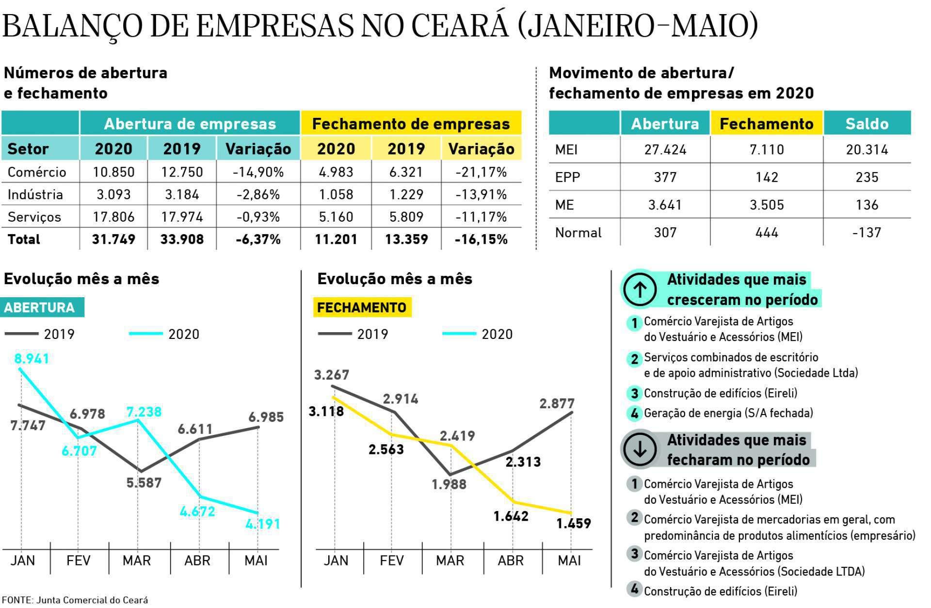 Balanco de empresas no Ceara
