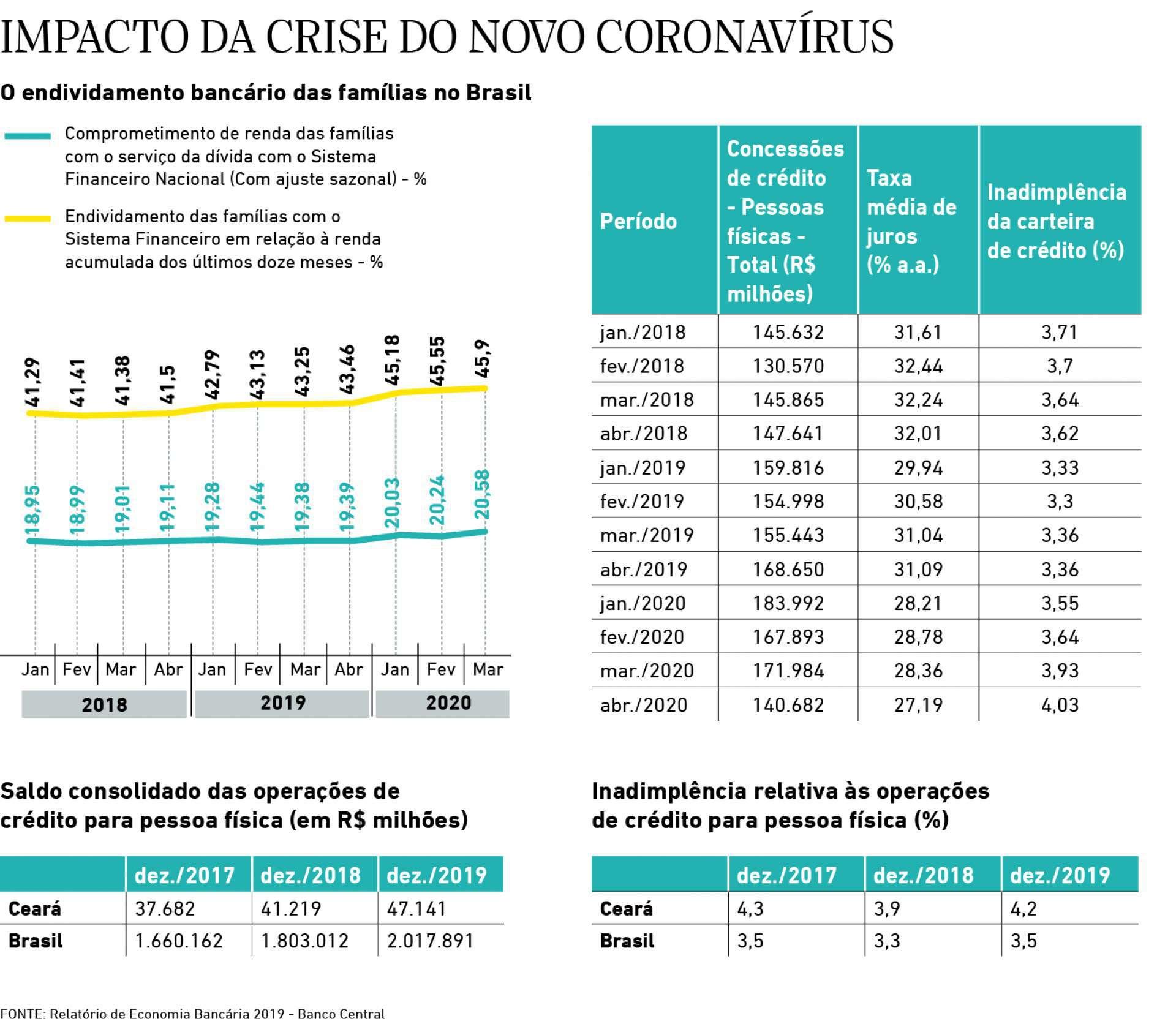 Impacto da crise do novo coronavirus