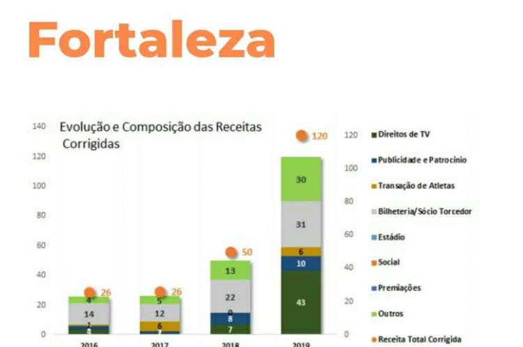 Gráfico mostra a evolução das receitas do Fortaleza