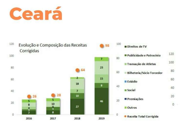 Grá          fico mostra a evolução das receitas do Ceará