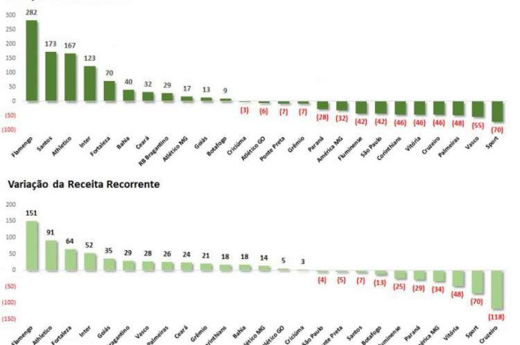 Gráfico mostra as variações de receita dos clubes entre 2018 e 2019