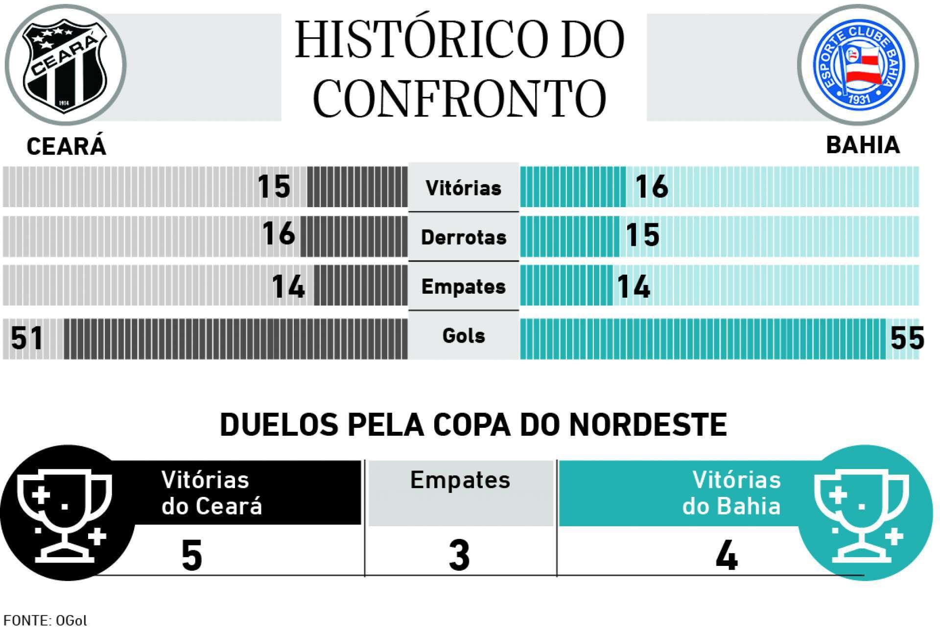 Historico do confronto