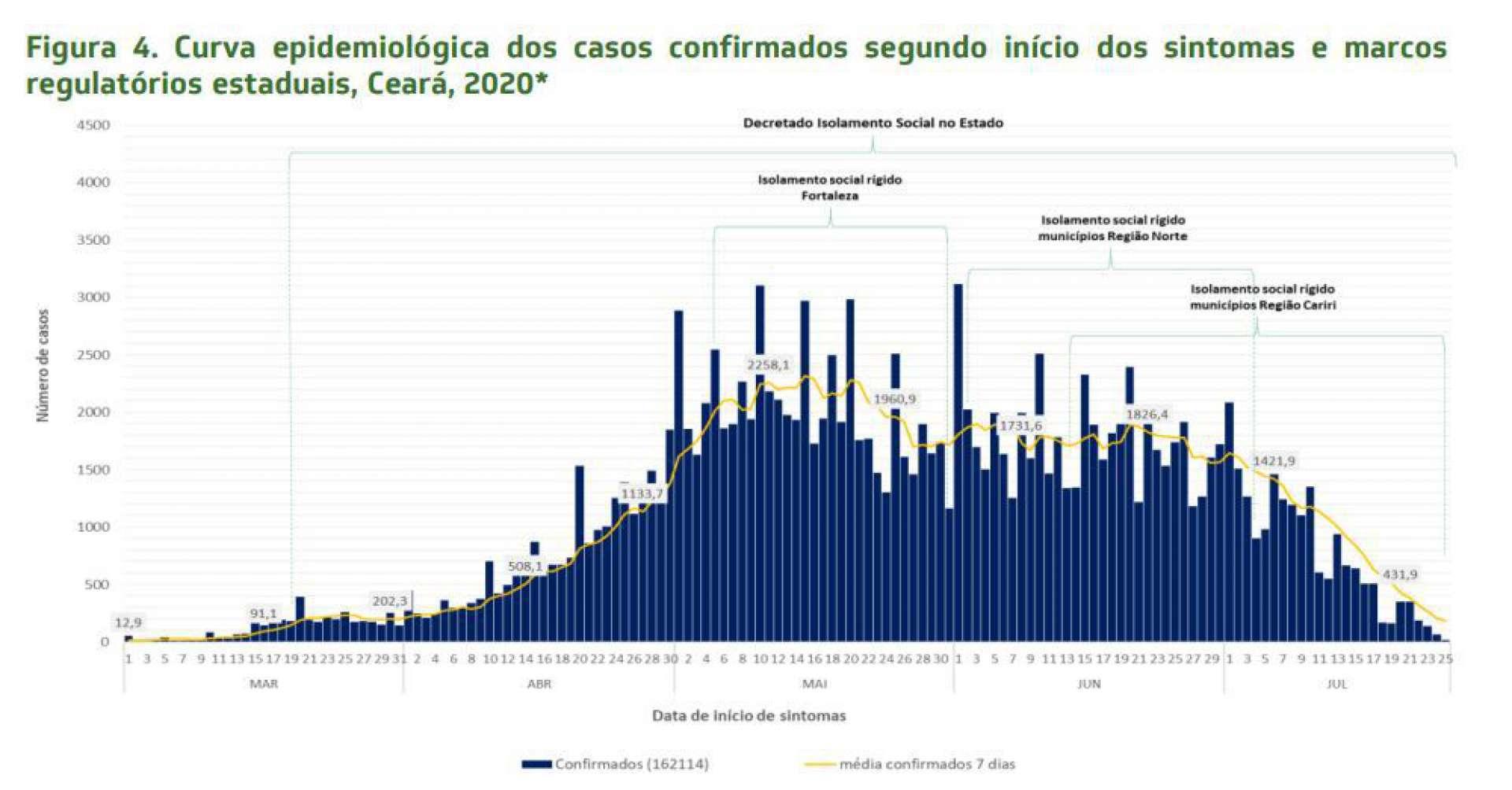 Gráfico que indica a curva epidemiológica de casos confirmados por Covid-19 no Ceará e os períodos de lockdown