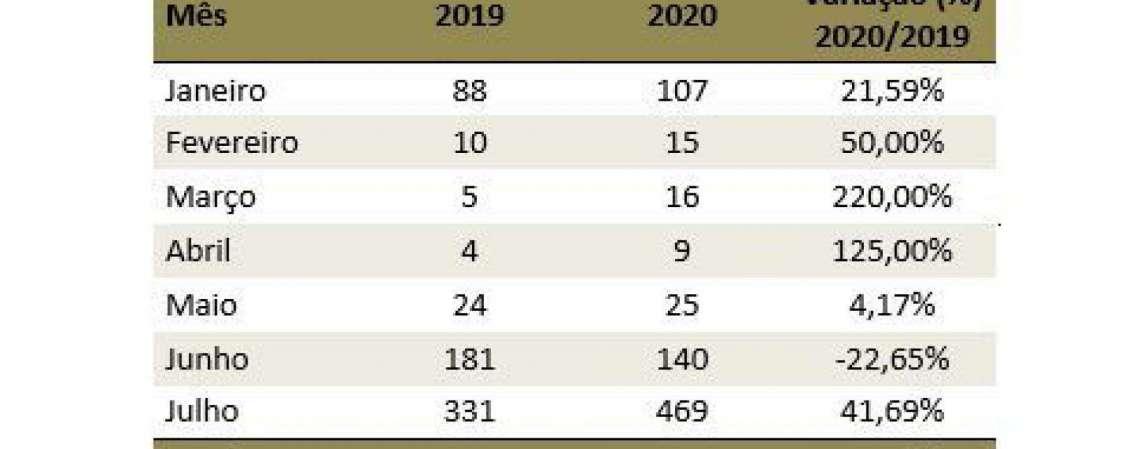 O mês com maior registro é julho, que teve 469 ocorrências