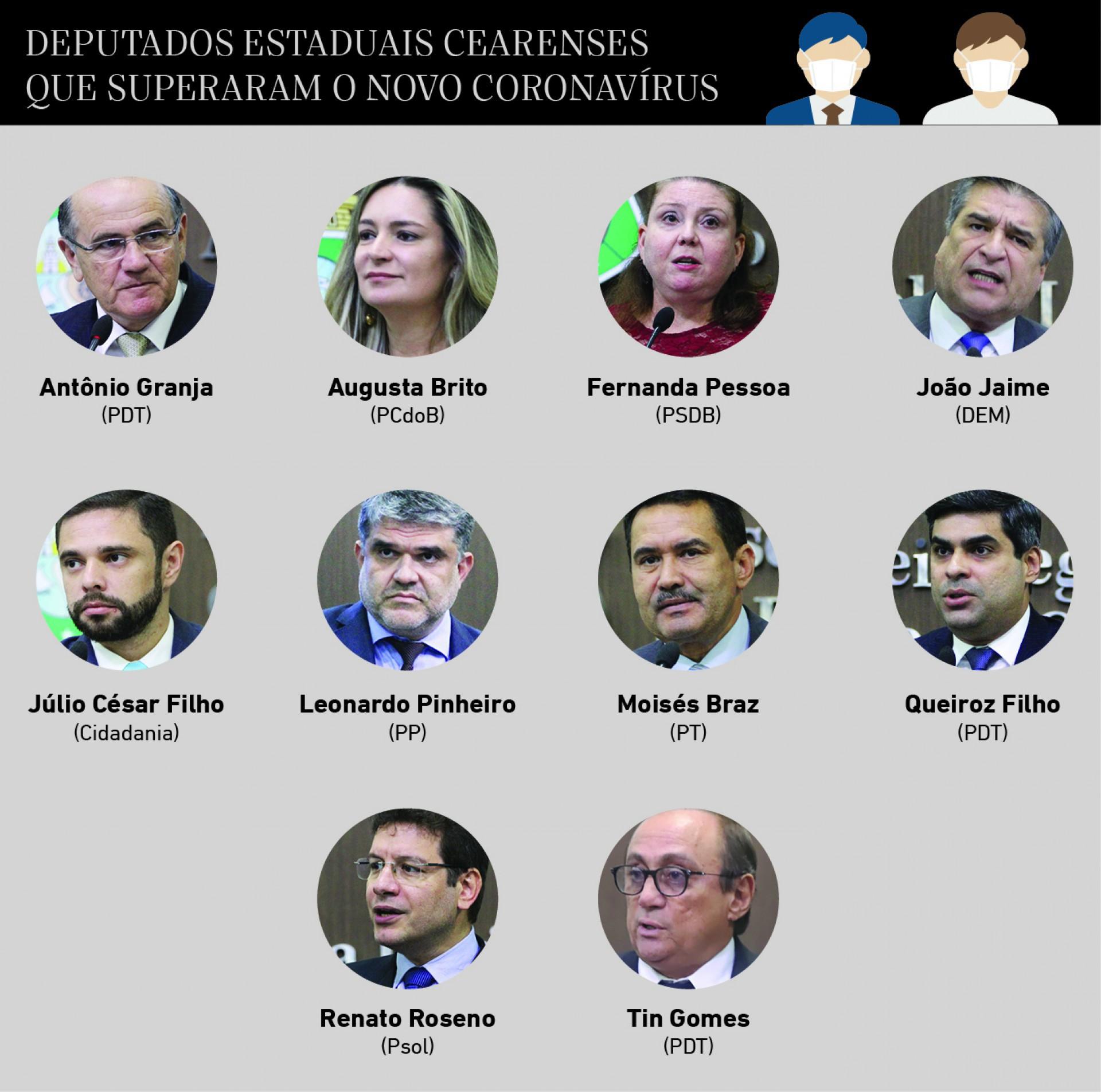 Deputados Estaduais que superaram a Covid-19