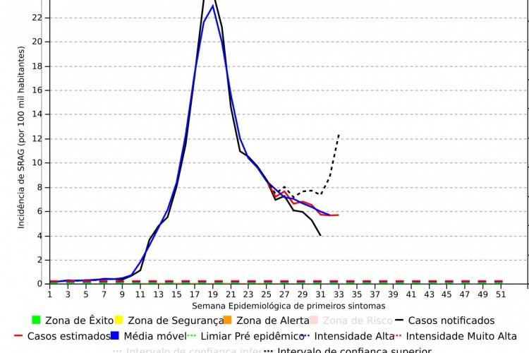 Curva de casos de síndrome respiratória aguda grave no Ceará (Foto: Fiocruz)