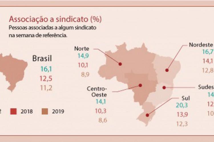 Em 2019, 11,2% (ou 10,6 milhões de pessoas) dos trabalhadores do país eram associados a sindicato, uma taxa inferior à de 2018 (12,5% ou 11,5 milhões) (Foto: Reprodução/IBGE)