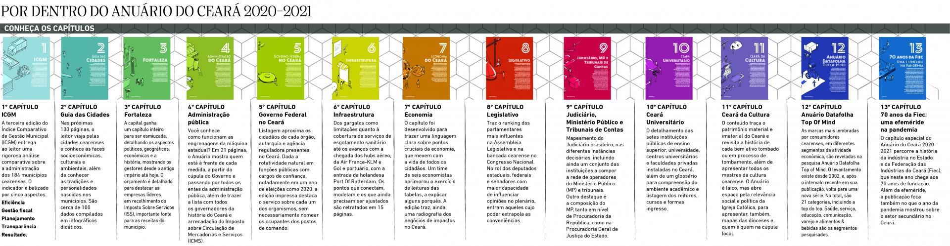 Anuário do Ceará 2020-2021