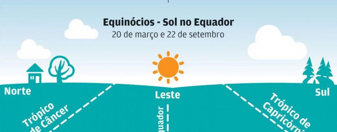 O equinócio ocorre quando o sol está em cima do Equador.