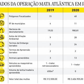 Dados da operacao mata atlantica em pe