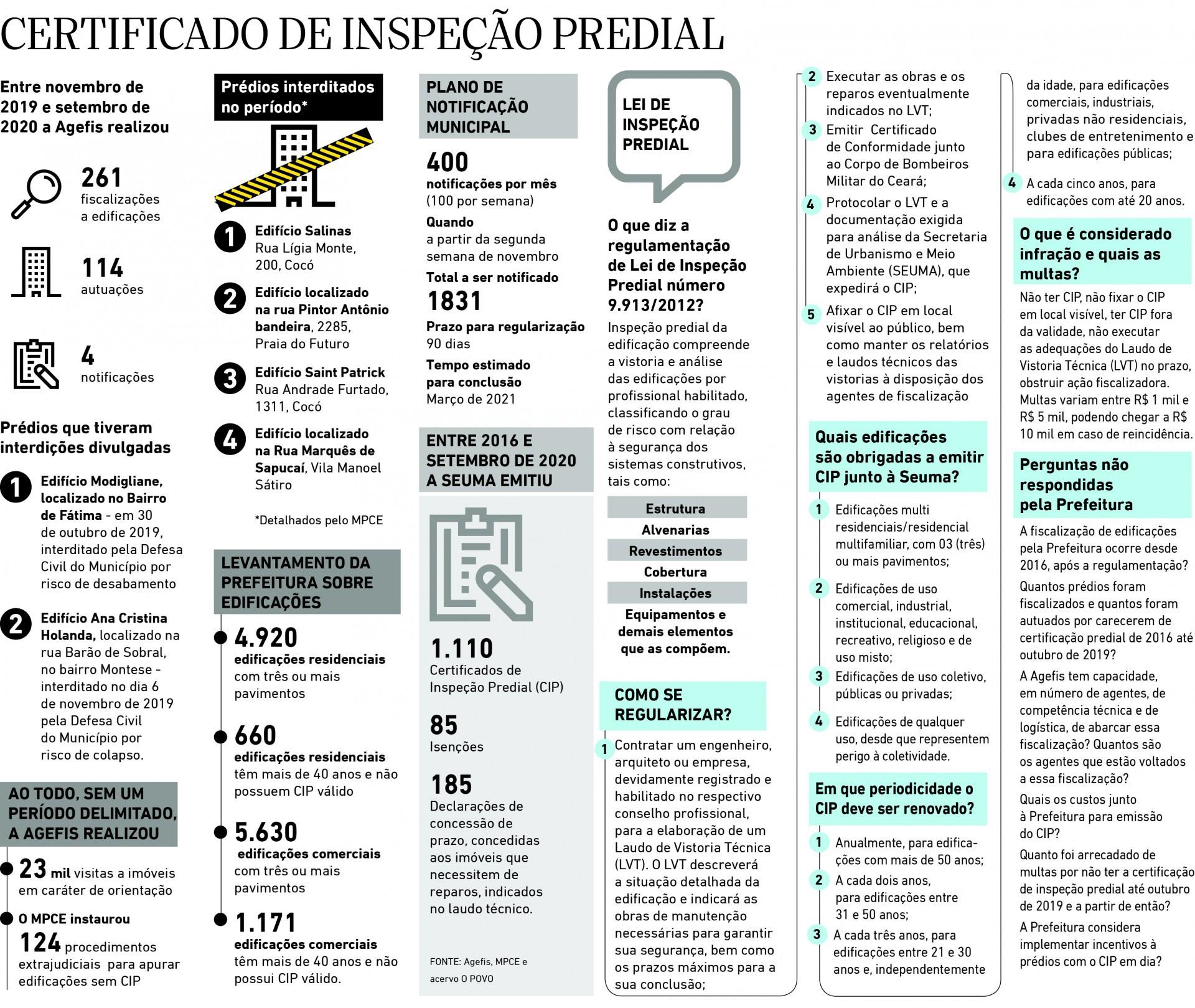 Edificio ANdrea - Certificado de inspecao predial