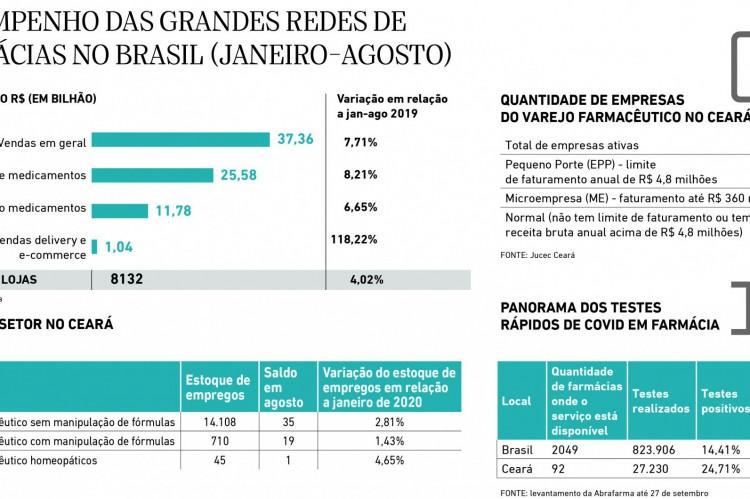 desempenho das grandes redes de farmacias no Brasil