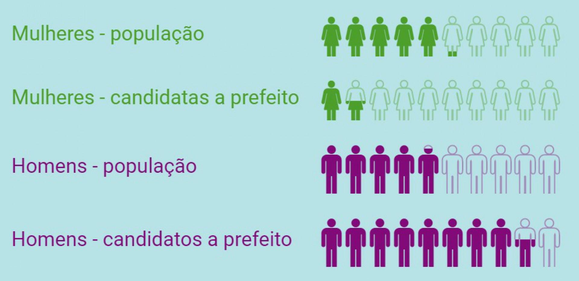 Proporção de gênero na população cearense (Censo IBGE 2010) e nos candidatos a prefeito no Ceará nas eleições 2020