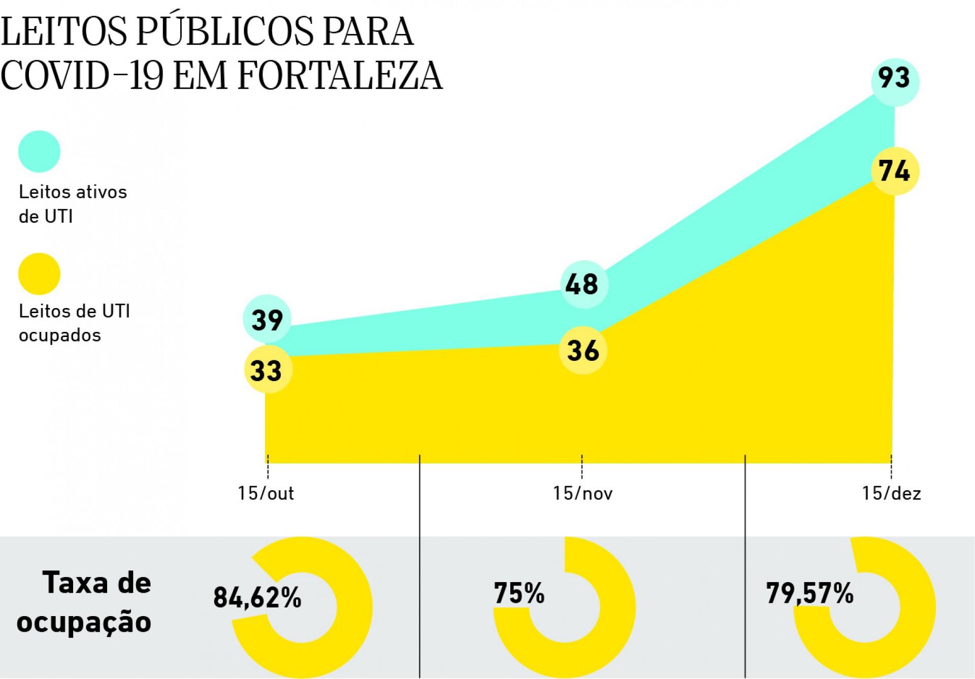 Leitos publicos para covid19 em Fortaleza