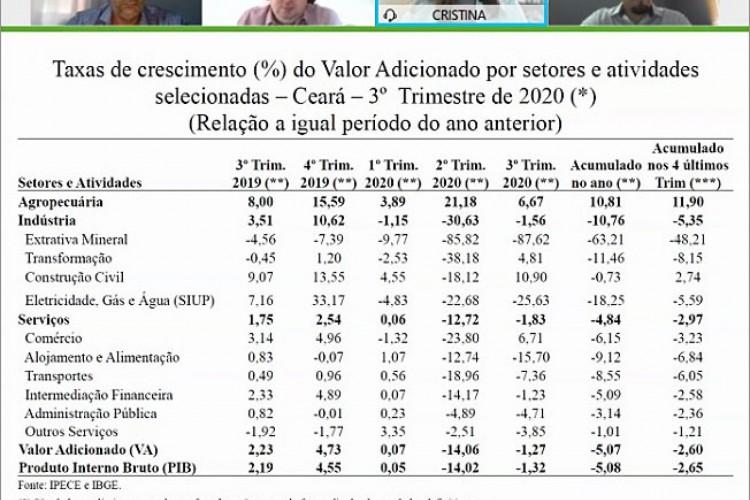 Dos três setores que compõem o PIB, a Indústria conseguiu se reerguer no terceiro trimestre de 2020, apresentando um desempenho acima da previsão mais otimista: 41,57%, contra os -27,18% do segundo trimestre (Foto: Ipece)