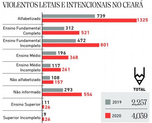 Escolaridade de vitimas de crimes violentos letais e intencionais no Ceara